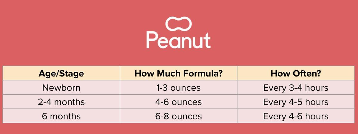 Formula feeding guidelines